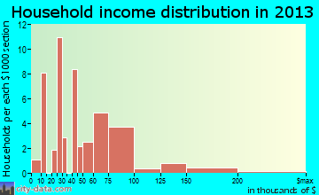Paradise household income distribution