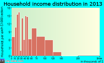 Parkside household income distribution