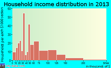 Pennsburg household income distribution
