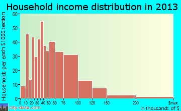 Mammoth Lakes household income distribution