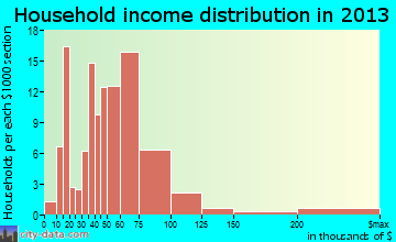Pennville household income distribution