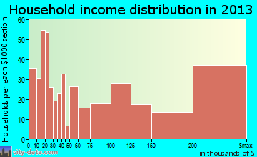 Malibu household income distribution