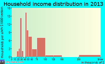 Pine Grove Mills household income distribution