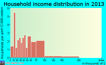 Platea household income distribution