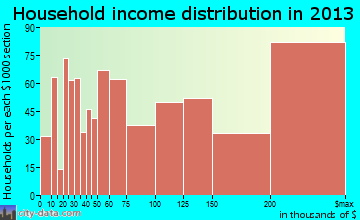 Manhattan Beach household income distribution