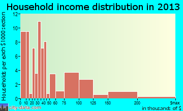 Almedia household income distribution