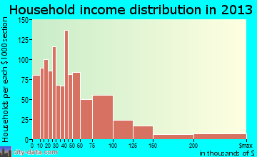 Marina household income distribution