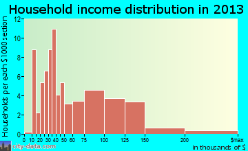 Atglen household income distribution