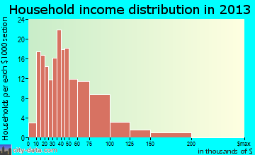Avoca household income distribution