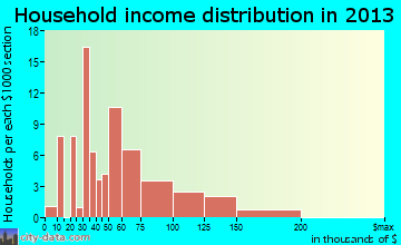 Avondale household income distribution