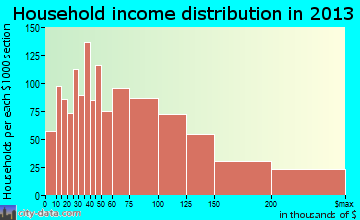 Martinez household income distribution