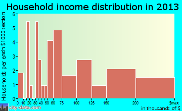 Bear Creek Village household income distribution