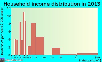 Belfast household income distribution
