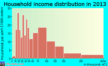 Mayflower Village household income distribution