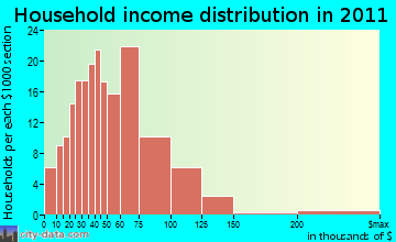 Reserve Township household income distribution