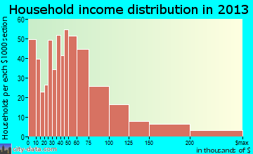 Ridley Park household income distribution