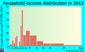 Rothsville household income distribution