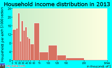 Belmont household income distribution
