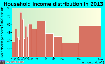 Menlo Park household income distribution