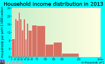 Boothwyn household income distribution