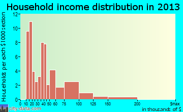 Bowmanstown household income distribution