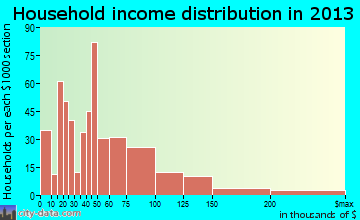 Mentone household income distribution
