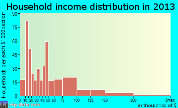 Bridgeport household income distribution