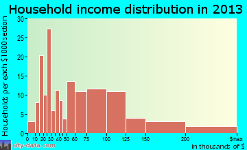 Brittany Farms-Highlands household income distribution