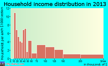 Bryn Athyn household income distribution