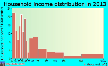 Bryn Mawr household income distribution