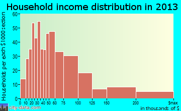 Camp Hill household income distribution