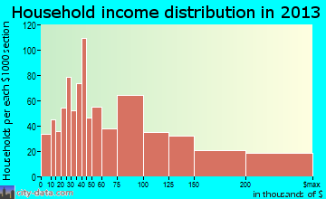 Millbrae household income distribution
