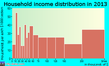 Mill Valley household income distribution
