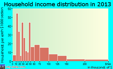 Clarks Summit household income distribution
