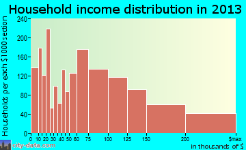 Milpitas household income distribution