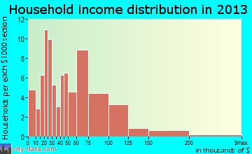 St. Lawrence household income distribution