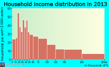 Mira Monte household income distribution
