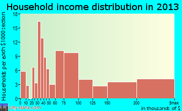 Mission Canyon household income distribution
