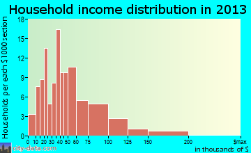 Schwenksville household income distribution