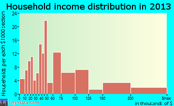 Mission Hills household income distribution