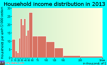 Sellersville household income distribution