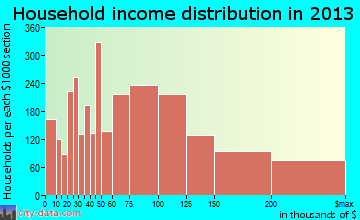 Mission Viejo household income distribution
