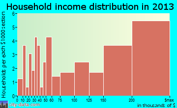Sewickley Heights household income distribution