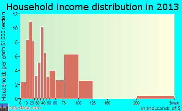 Shenandoah Heights household income distribution