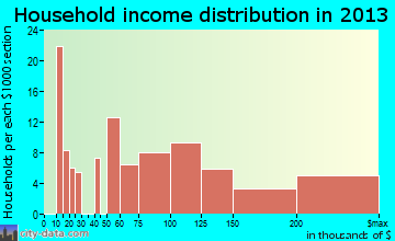 Skippack household income distribution