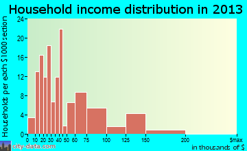 South Pottstown household income distribution