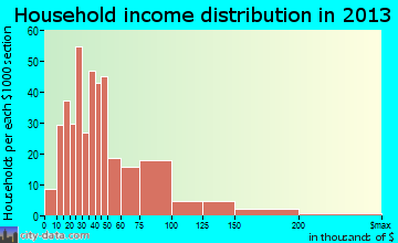 Spring City household income distribution
