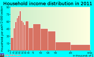 Springfield household income distribution