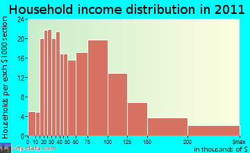 Stonybrook-Wilshire household income distribution