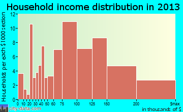 Stormstown household income distribution